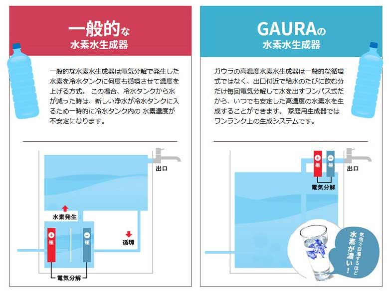 水素水生成器「GAURAmini」(ガウラミニ)