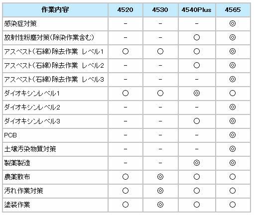 【防護服/保護服】 3M/スリーエム 4520 【作業服】