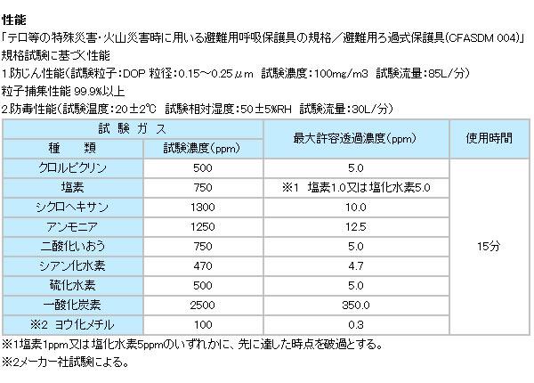 【興研】 火災・特殊災害避難用マスク ライフマスターMFN-15【火災/防災/災害対策用/緊急避難用】