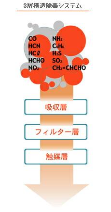 【緊急用防毒・防煙マスク】 ガーディーマスクBタイプ 【火災/防災/災害対策用】