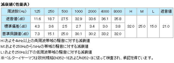 イヤーマフ H510A (遮音値21dB) ヘッドバンド PELTOR製 【防音/遮音】