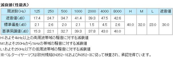 イヤーマフ H540A (遮音値30dB) ヘッドバンド PELTOR製 【防音/遮音】