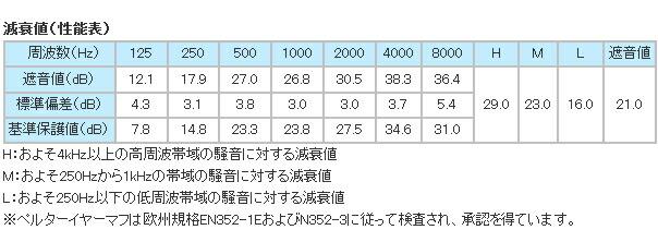 イヤーマフ スポーツタックレッド/ブラック (遮音値21dB) PELTOR製 【防音/遮音】