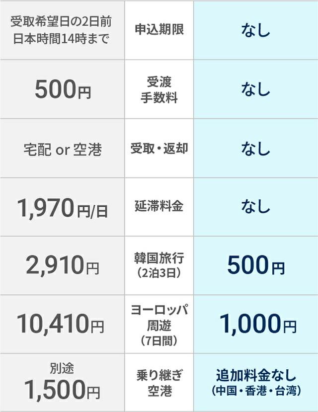 03サービス比較