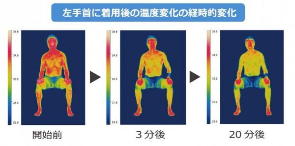 『熱中症対策 COOL BAND(クールバンド)』水の気化熱効果で手首を冷やして全身クールダウン!スポーツやアウトドアシーンに最適な機能性リストバンド!!