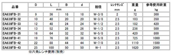 22mm [ステンレス製]シャックル EA638FB-42