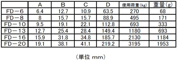 3195kg/218mm[Jaw&Jaw]スイベル EA638FD-20