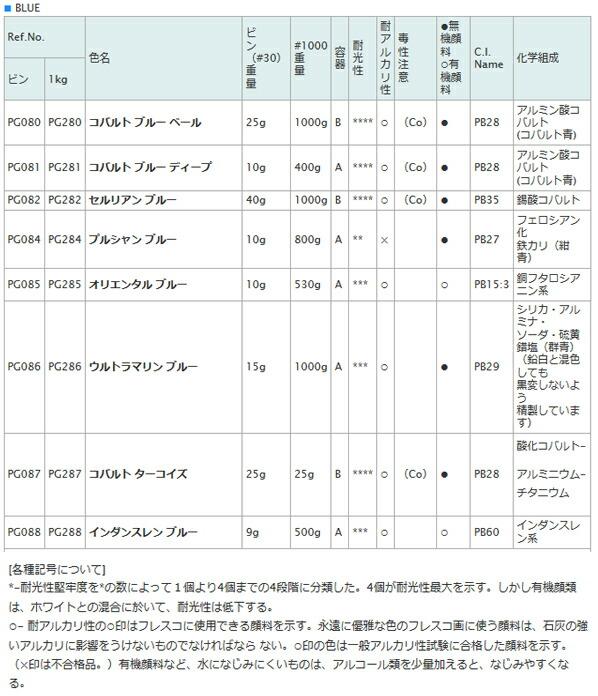 顔料 PG287 1000 コバルト ターコイズ