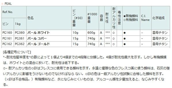 顔料 PG361 1000 パールコパー