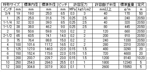 カクイチ コルゲートサクションホース インダスアースフローCL  65mm 定尺50m