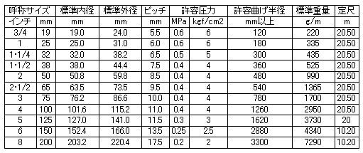 カクイチ サクションホース インダスアースフローGM  32mm 定尺50m