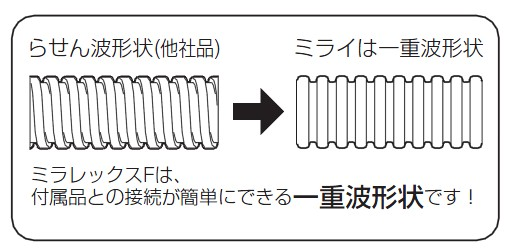 ミラレックスF  (波付硬質合成樹脂管(FEP)