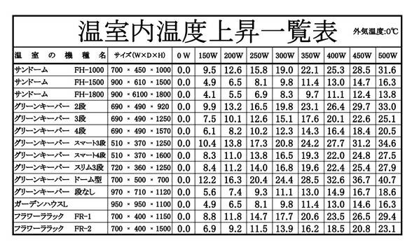 昭和精機 パネルヒーター200W(グリーンサーモZY-6A付)   SPZ-200
