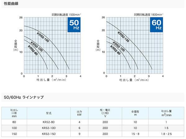 水中泥水ポンプ(サンド用) KRS型