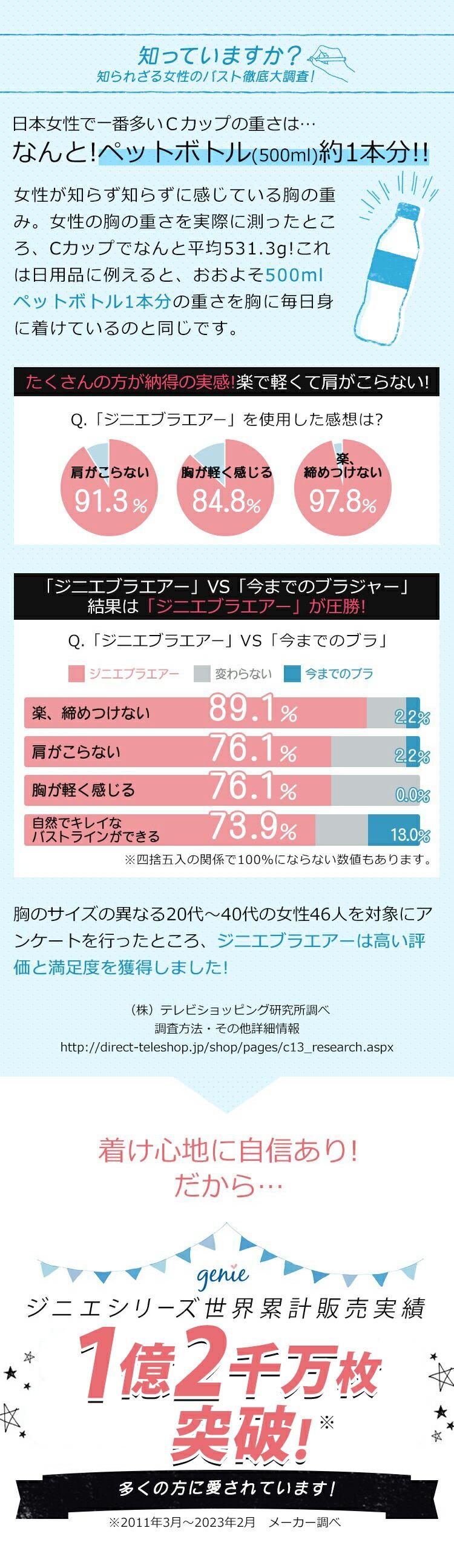 知っていますか?知られざる女性のバスト徹底大調査! 日本女性で一番多いCカップの重さは…なんと!ペットボトル(500ml)約1本分!! たくさんの方が納得の実感!楽で軽くて肩がこらない! 「ジニエブラエアー」VS「今までのブラジャー」結果は「ジニエブラエアー」が圧勝! 着け心地に自信あり!だから…ジニエシリーズ世界累計販売実績1億枚突破!※ 多くの方に愛されています! ※2020年8月 メーカー調べ