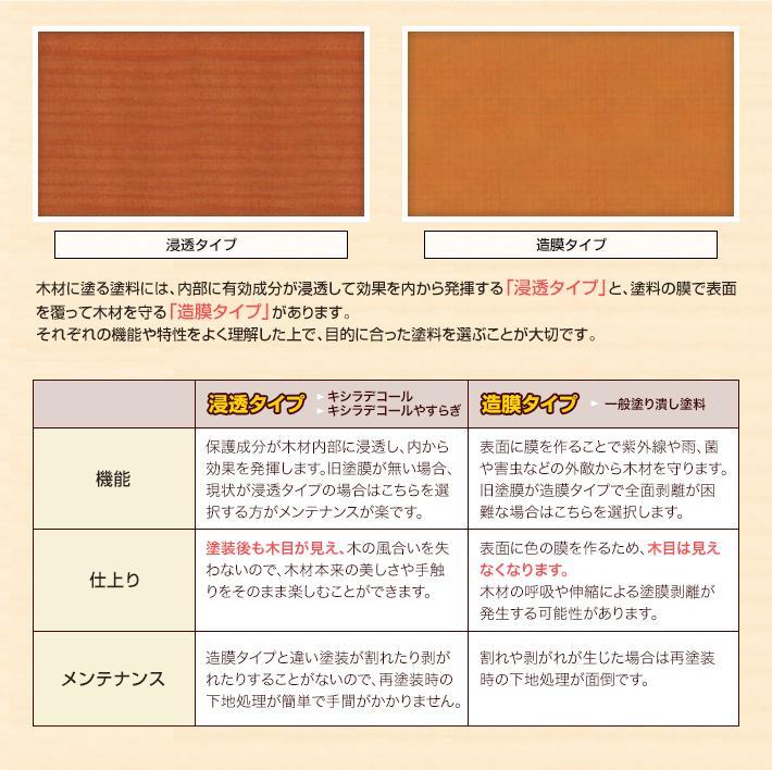 木材に塗る塗料には、内部に有効成分が浸透して効果を内から発揮する「浸透タイプ」と、塗料の膜で表面を覆って木材を守る「造膜タイプ」があります。 それぞれの機能や特性をよく理解した上で、目的に合った塗料を選ぶことが大切です。