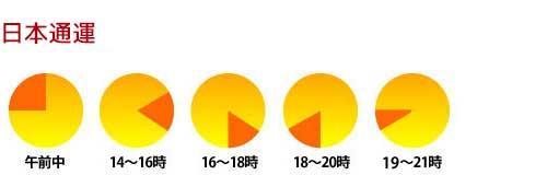 日本通運の時間