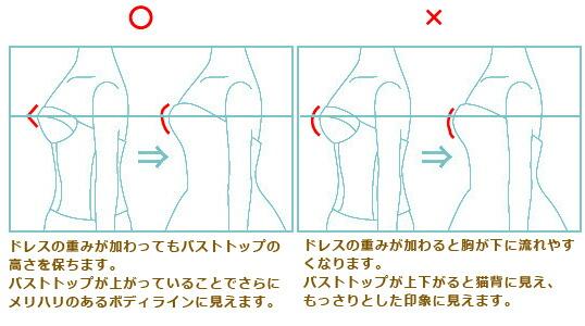 普段のブラジャーは丸みのあるタイプのものが主流ですが、ブライダルインナーの場合はドレスの重みで胸が押しつぶされるのを防ぎ、  なるべくバストトップを高い位置に