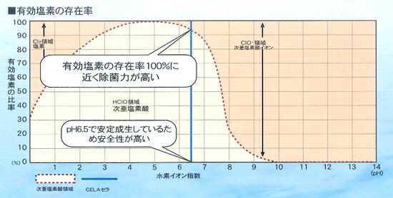 弱酸性次亜塩素酸水CELA