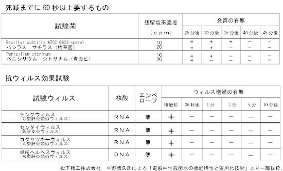 ドクタープラスの抗ウイルス効果試験