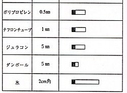 段ボールなどカッターと超音波カッターの比較