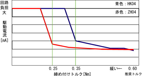 刃固定金具HK04とZH04の締め付けトルクによる駆動電流のグラフ