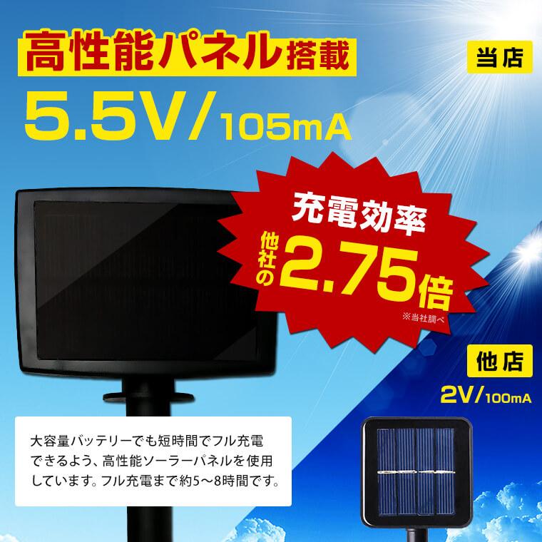 【高性能パネル搭載】充電効率が他社の2.75倍!