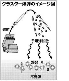 「クラスター爆弾仕組み」の画像検索結果