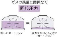 PRIMUS【イワタニプリムス】ガスカートリッジ