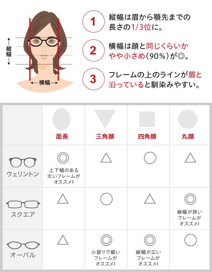 顔の形別似合うメガネ