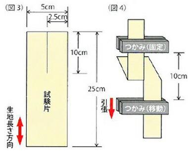 JIS L 1096(シングルタング法)に準拠