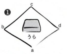 風呂敷(ふろしき)の包み方・・・風呂敷(ふろしき)を裏にして広げ、その中央に箱を置きます。のし紙があるときは頭を左にしておきます。