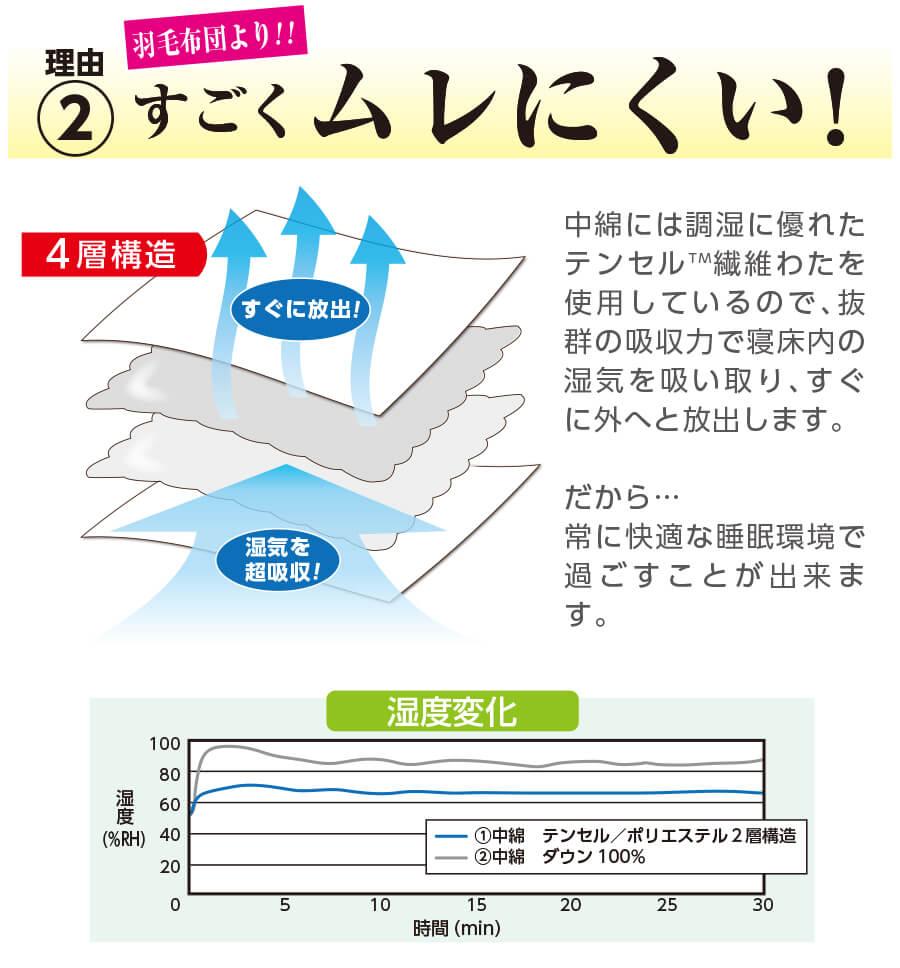 すごい掛け布団画像7 3つのすごい シングル 日本製