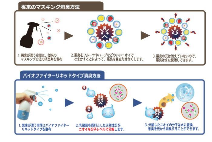 マスキング消臭方法とバイオファイターの消臭方法の違い