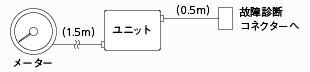 【送料無料】Pivot デュアルゲージ 「DXT-H」 ハイブリット車向け低回転スケールタコメーター 「回転数」「水温」「油温」「電圧」カプラーオンタイプ<br>【ピボット】<br>