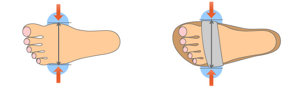足幅測り方図説