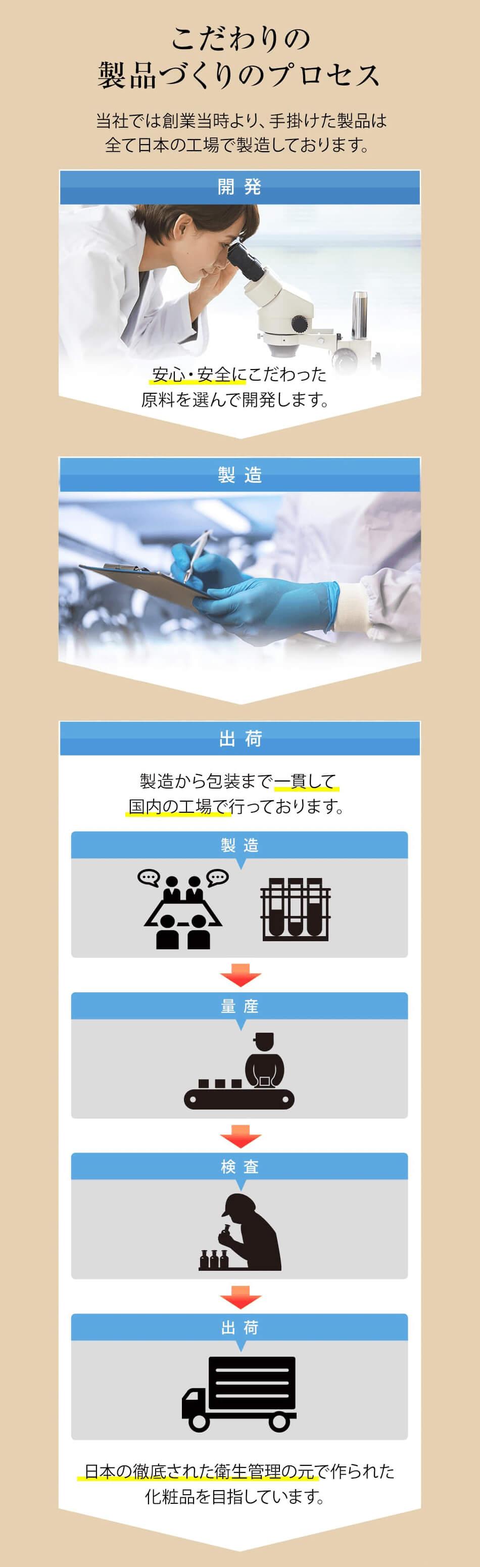 当社では創業当時より、手掛けた製品は全て日本の工場で製造しております。