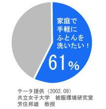 全体の61%が家庭で手軽にふとんを洗いたい!