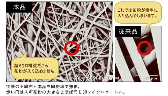従来の不織布と本品を同倍率で撮影。赤い円はスギ花粉の大きさとほぼ同じ30マイクロメートル。