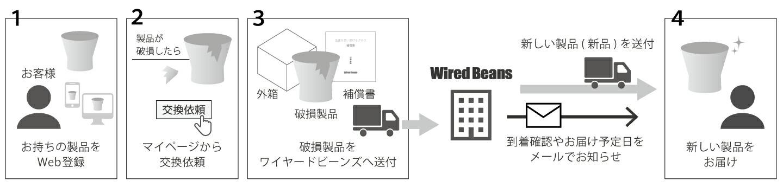 wiredbeans ワイヤードビーンズ 生涯補償Web登録サイト