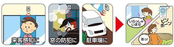 スポット人感センサーが感知すると別売りの受信機に信号を送ることができます。