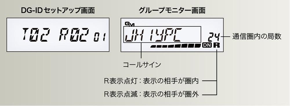 デジタルグループID(DG-ID)機能