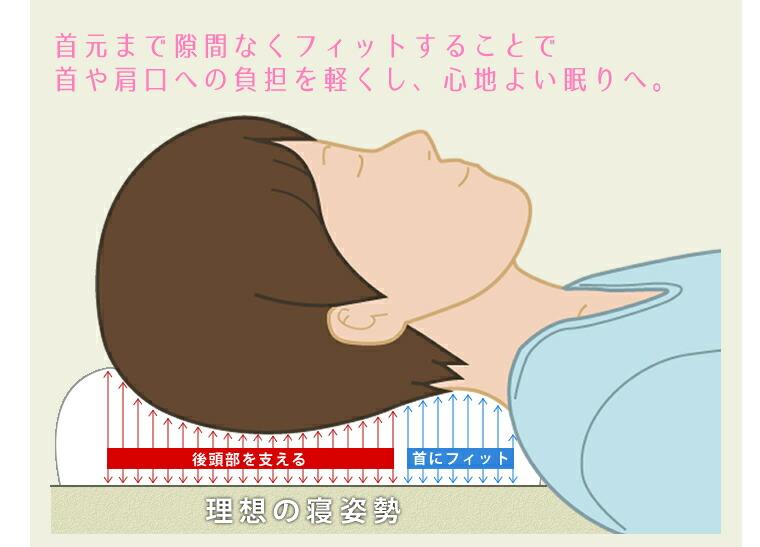 首元まで隙間なくフィットすることで首や肩口の負担を軽くし、心地よい眠りへ