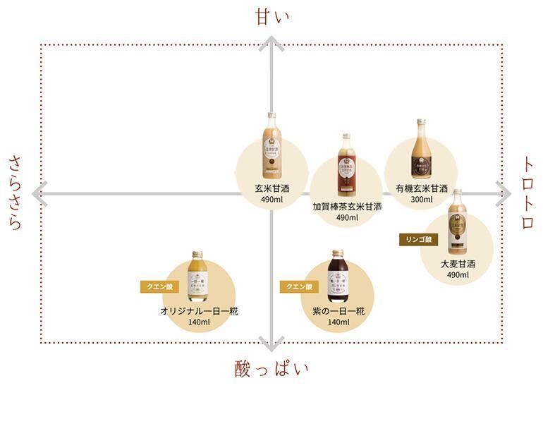 甘酒の味覚チャート図