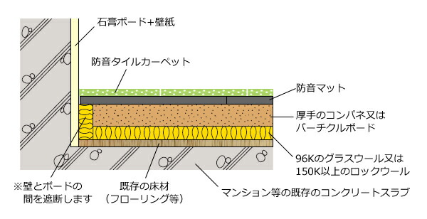 グラスウール・ロックウールを使用した簡易的な浮き床構造