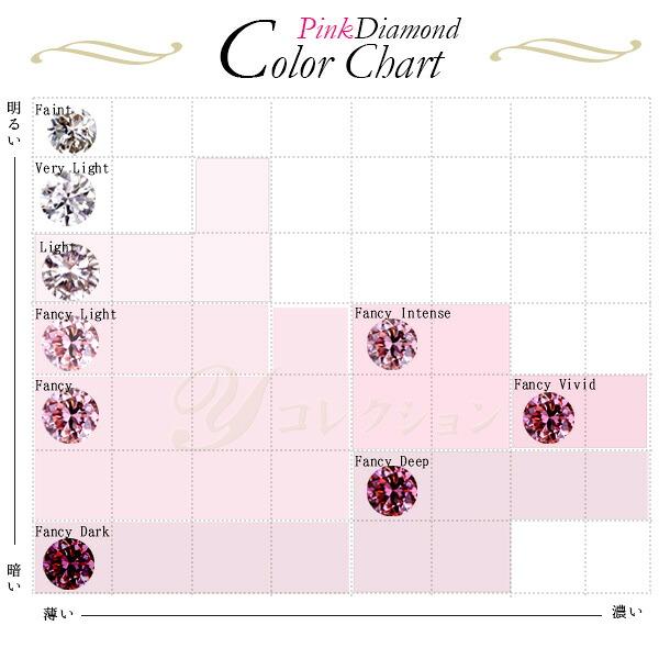 カラーダイヤモンドチャート