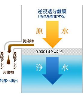 [図]逆浸透分離膜(RO膜)