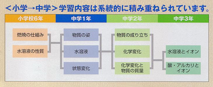 学研 ハイベスト教科事典