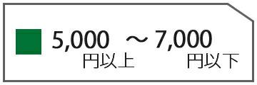 7000円以下