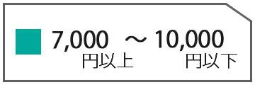 10000円以下